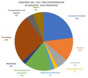 Stanford-GSB-full-time-entrepreneures-2019