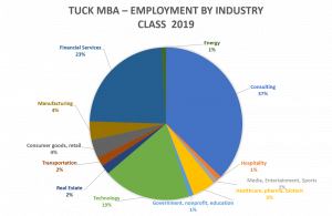 Tuck-MBA-Tuck-School-of-Business-Dartmouth-employment-industry