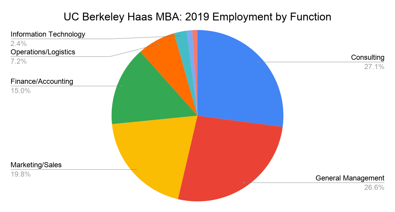 UC Berkeley Haas MBA - 2019 Employment by Function
