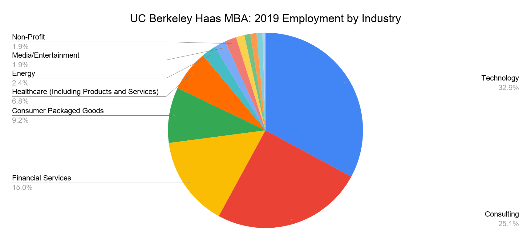 UC Berkeley Haas MBA - 2019 Employment by Industry