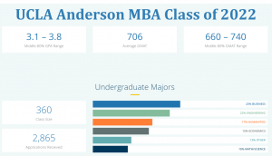 UCLA Anderson MBA Class profile
