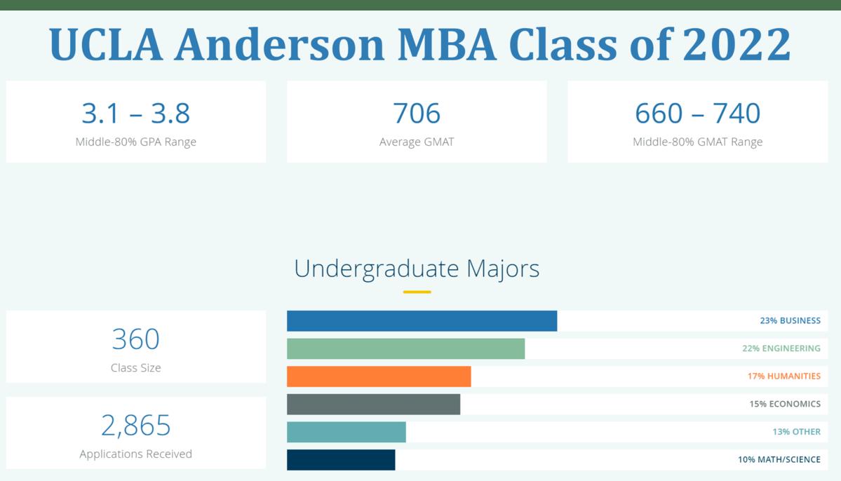 UCLA Anderson MBA Class profile