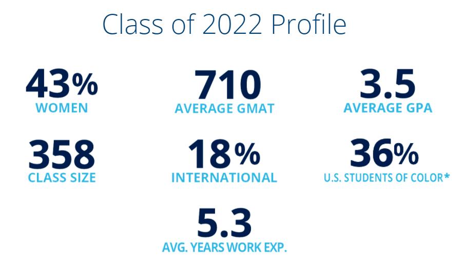 Michigan Ross School of Management MBA Class Profile