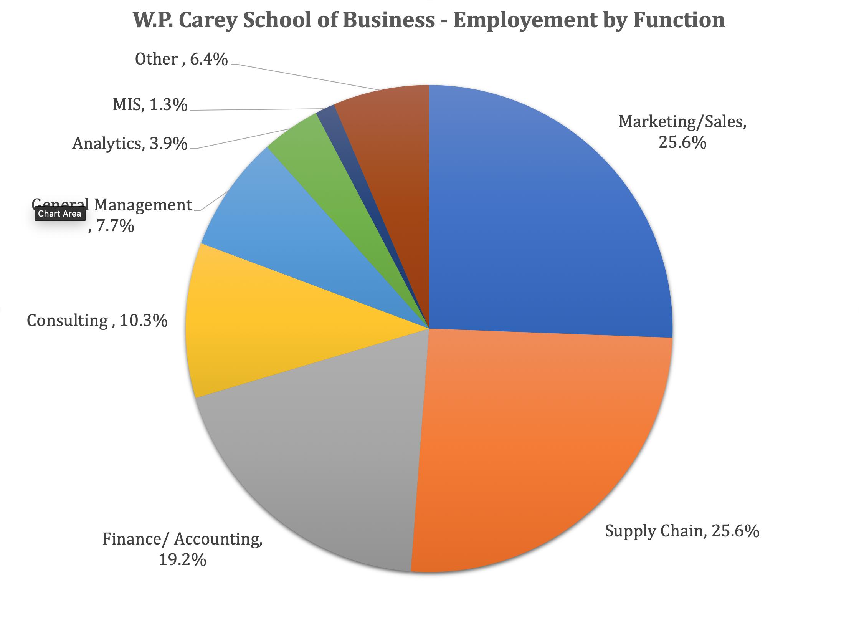 ASU MBA Program - W.P. Carey School of Business - Employment by Function