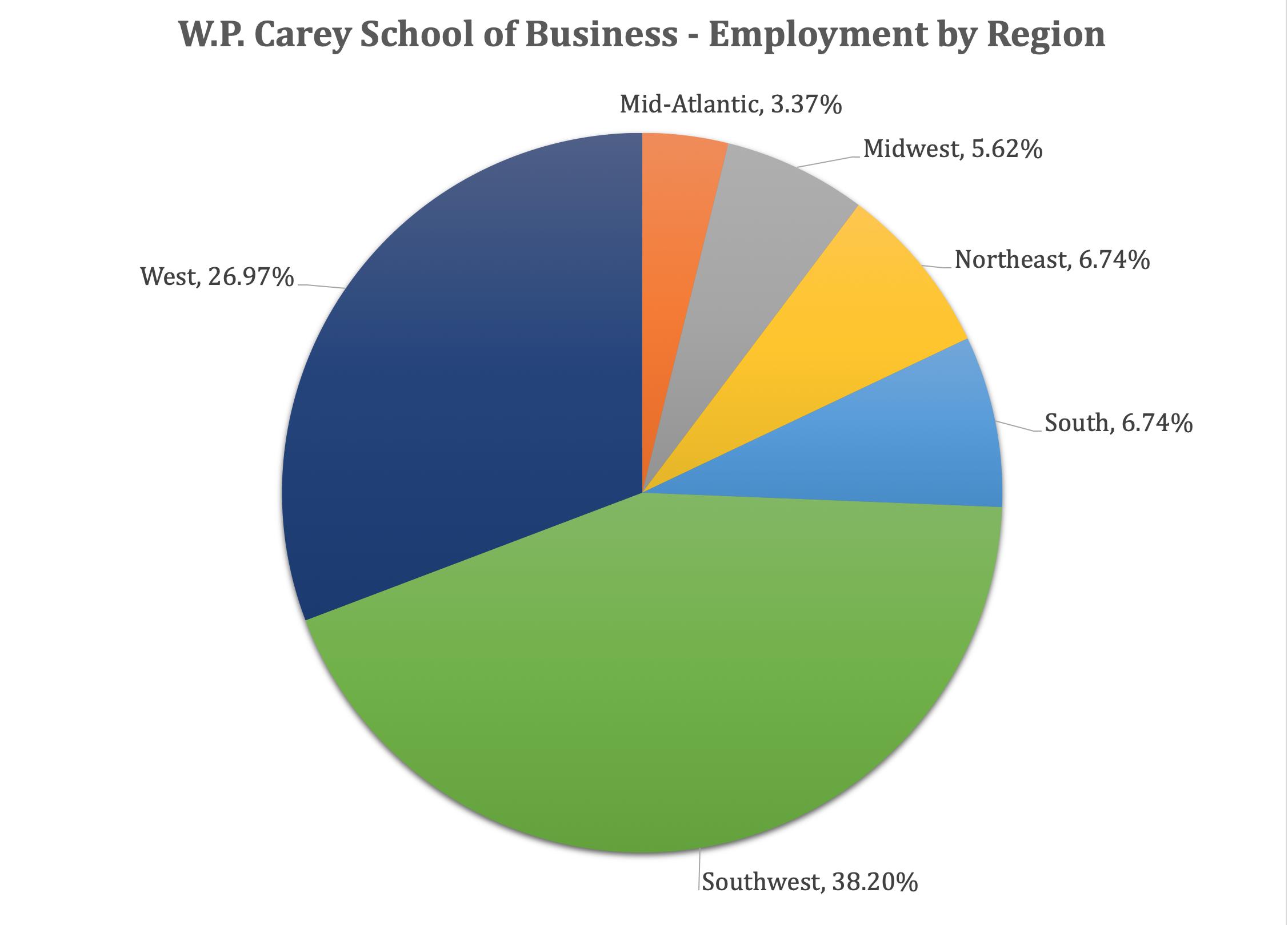 ASU MBA Program - W.P. Carey School of Business - Employment by Region