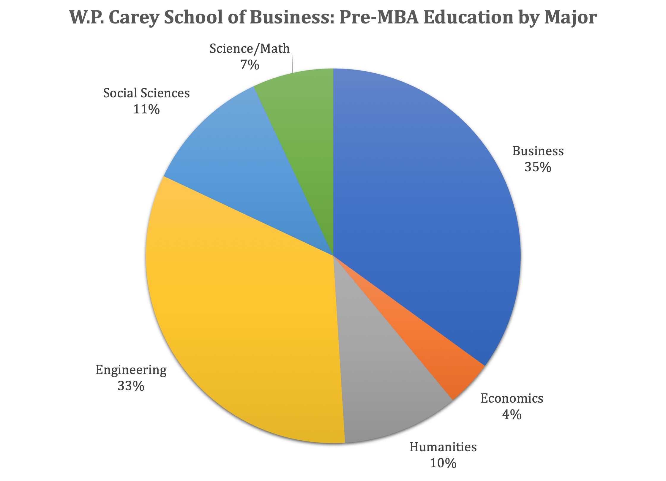 ASU MBA Program - W.P. Carey School of Business - Pre-MBA Major