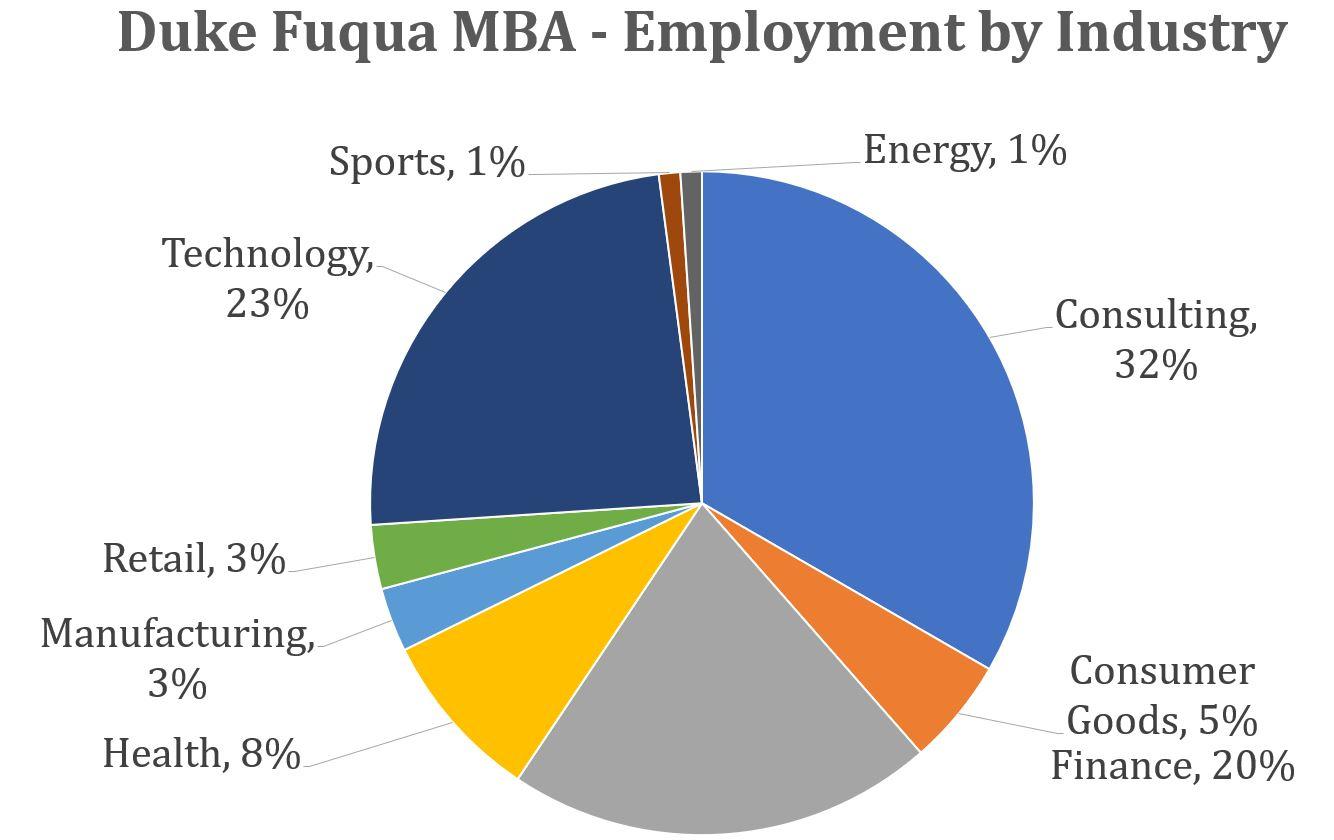 Duke Fuqua MBA - Employment by Industry