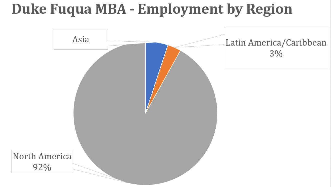 Duke Fuqua MBA - Employment by Region