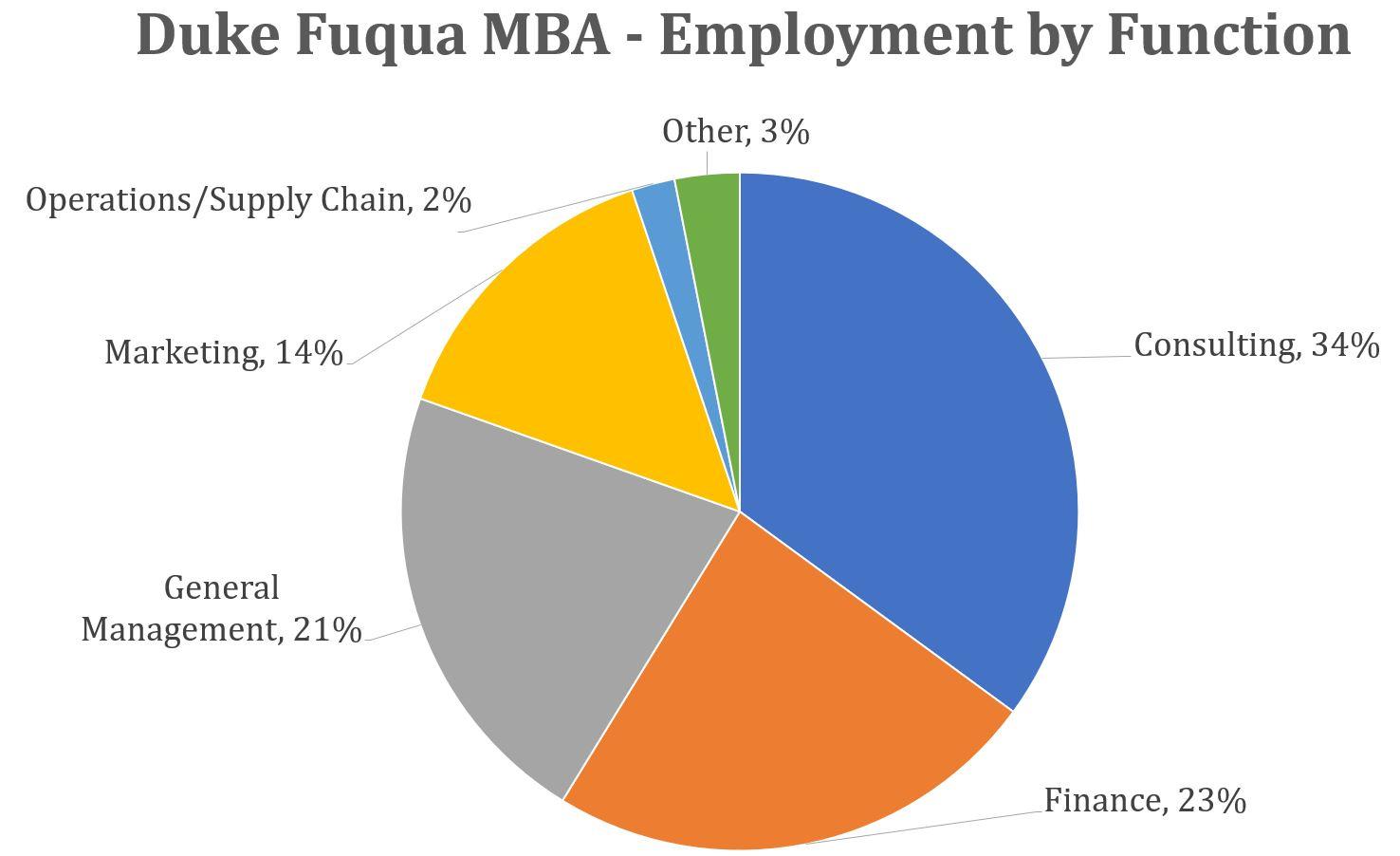 Duke-fuqua-mba-employment-by-function