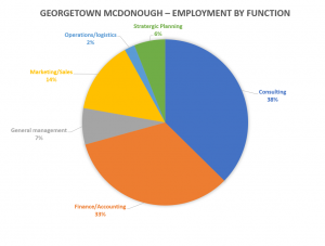 Georgetown-mcdonough-school-of-business-employment-by-function
