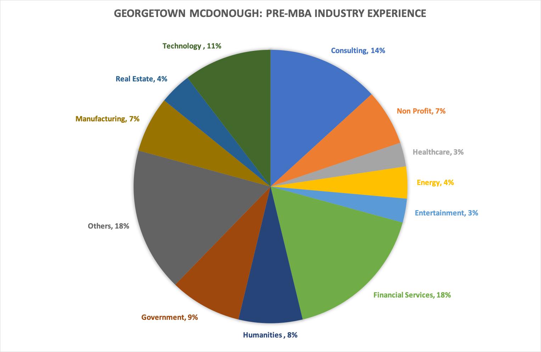 Georgetown McDonough School of Business pre MBA work experience