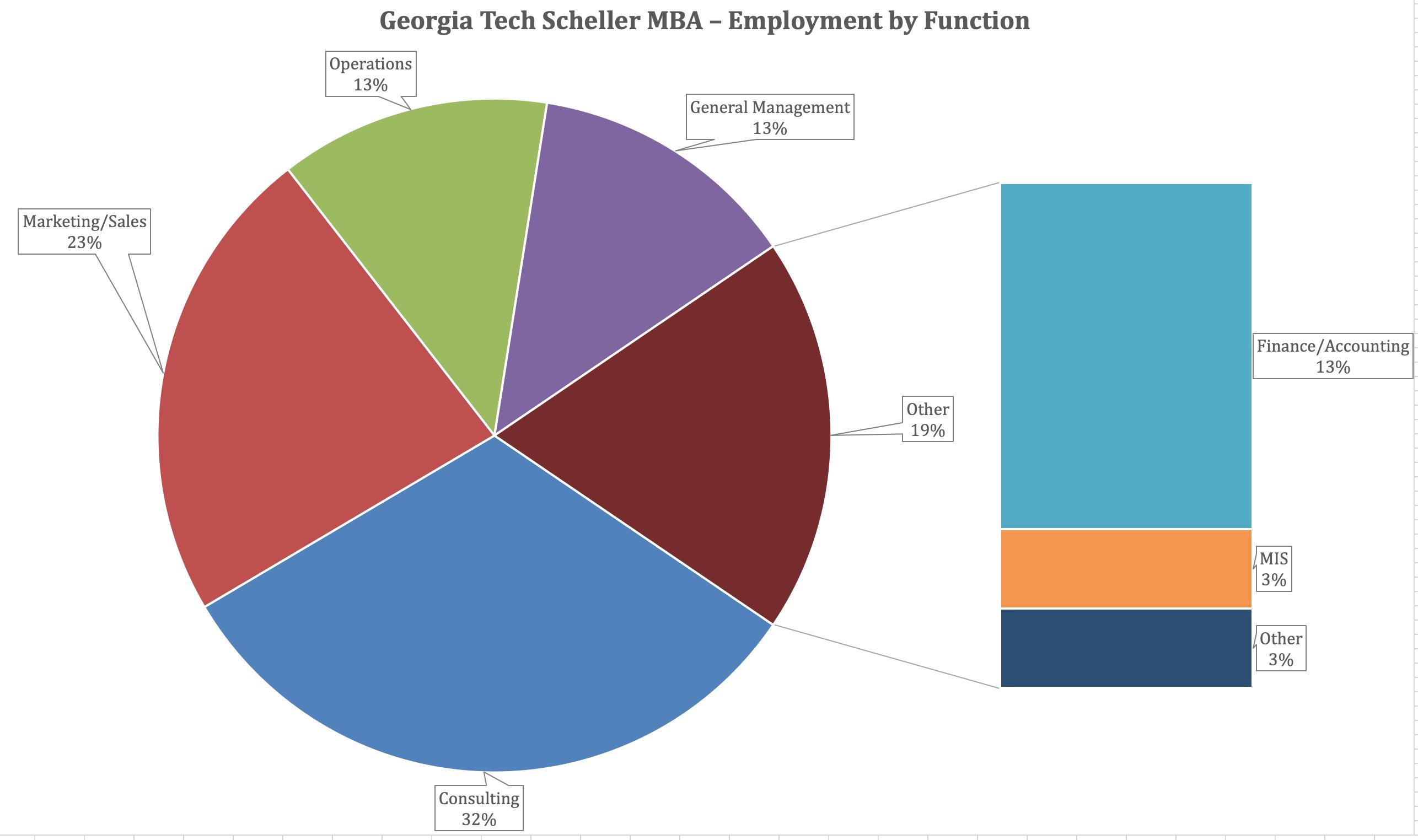 Georgia Tech Scheller MBA Program - Employment by Function