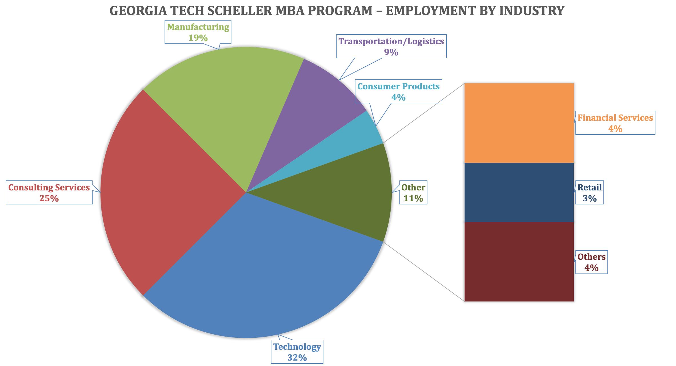 Georgia Tech Scheller MBA Program - Employment by Industry