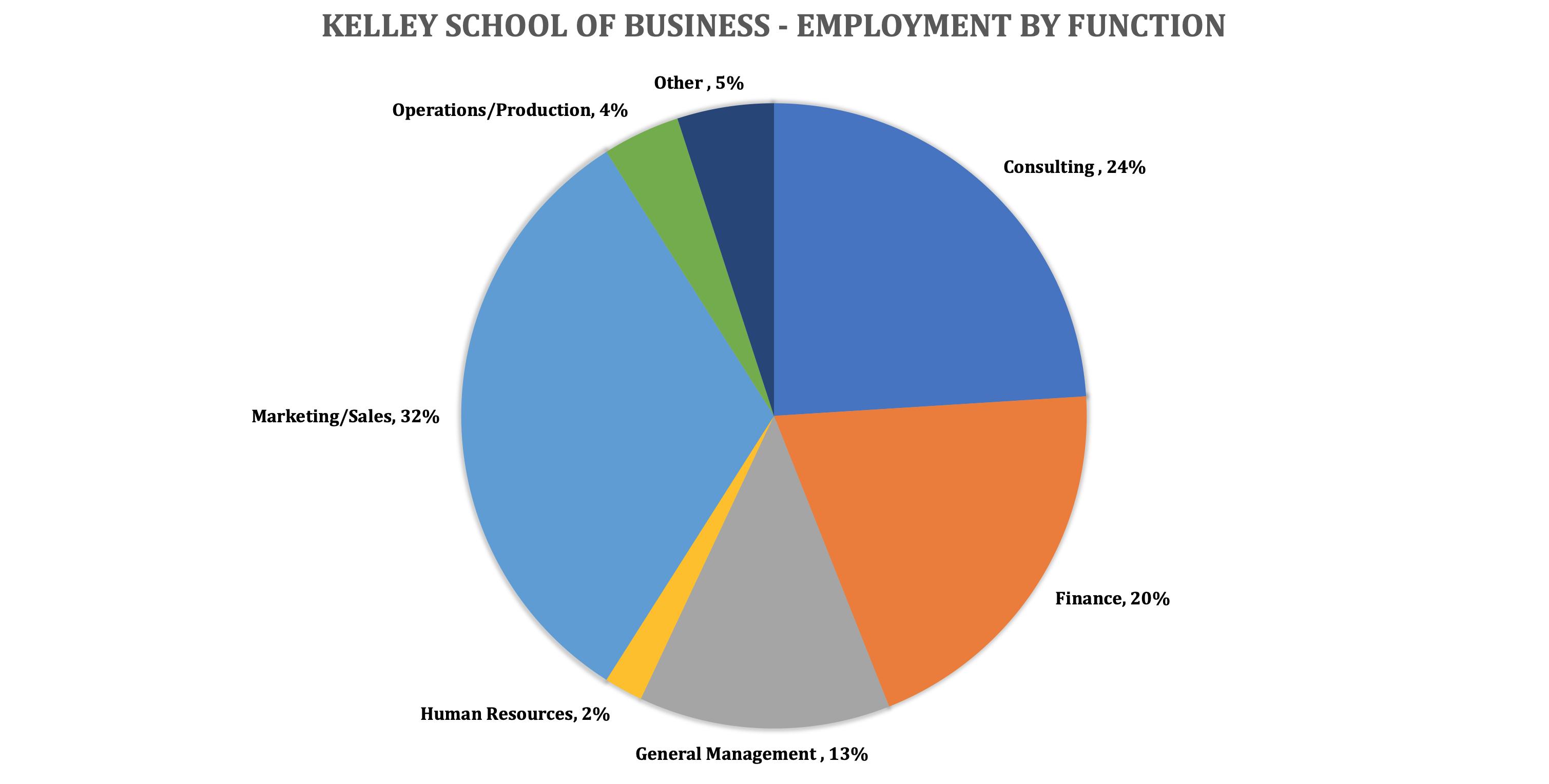 Indiana University Kelley School of Business - Kelley MBA Program - Employment by Function