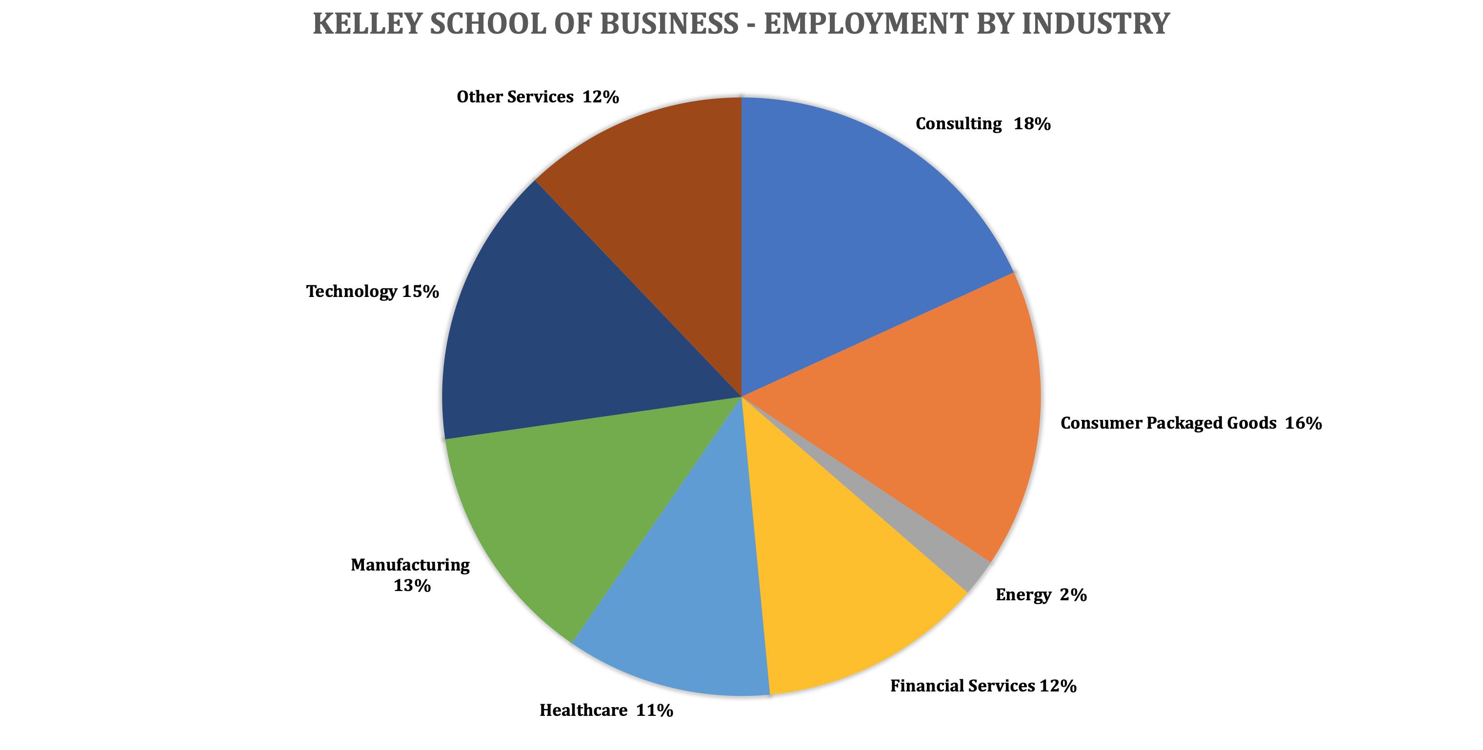 Indiana University Kelley School of Business - Kelley MBA Program - Employment by Industry