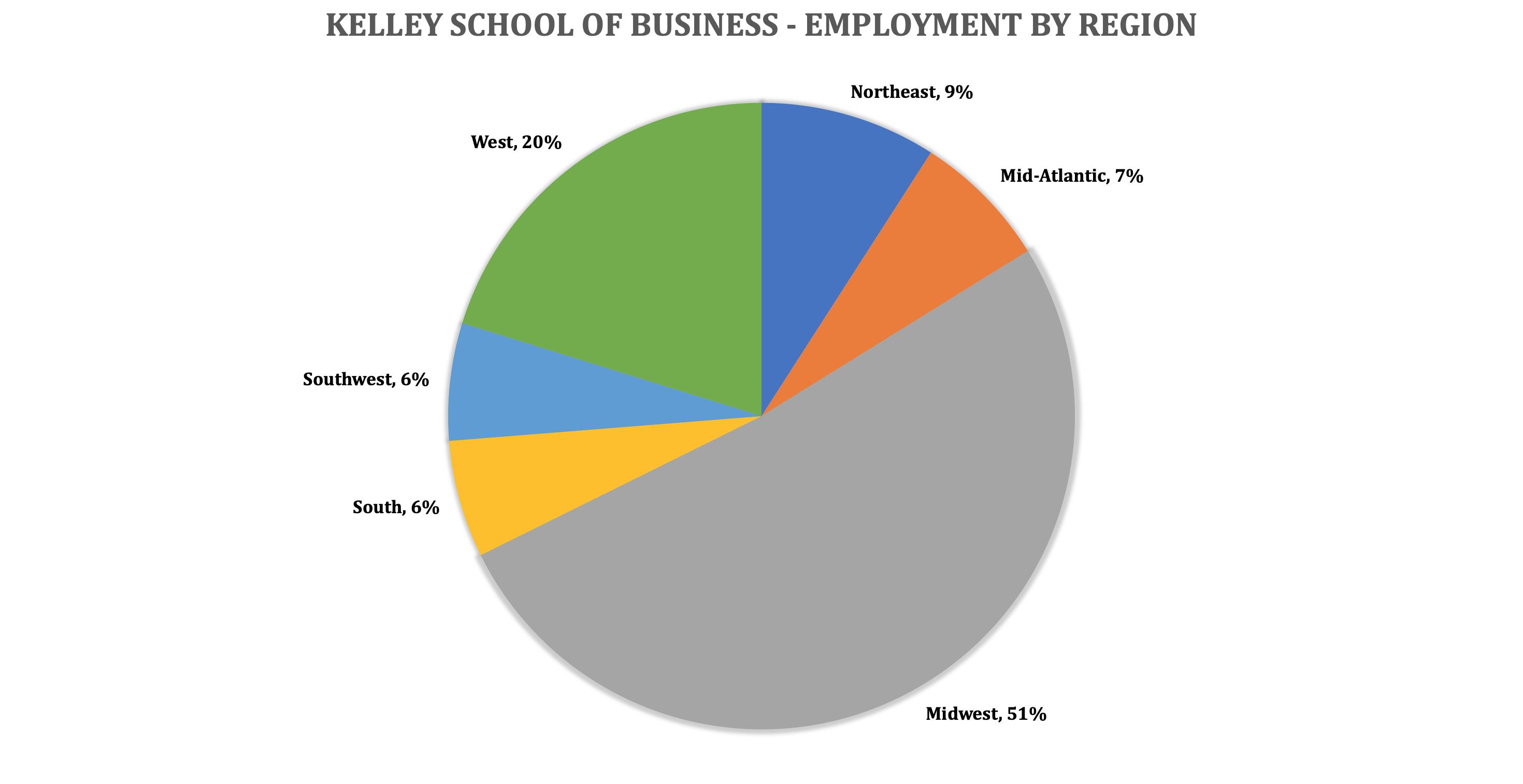 Indiana University Kelley School of Business - Kelley MBA Program - Employment by Region