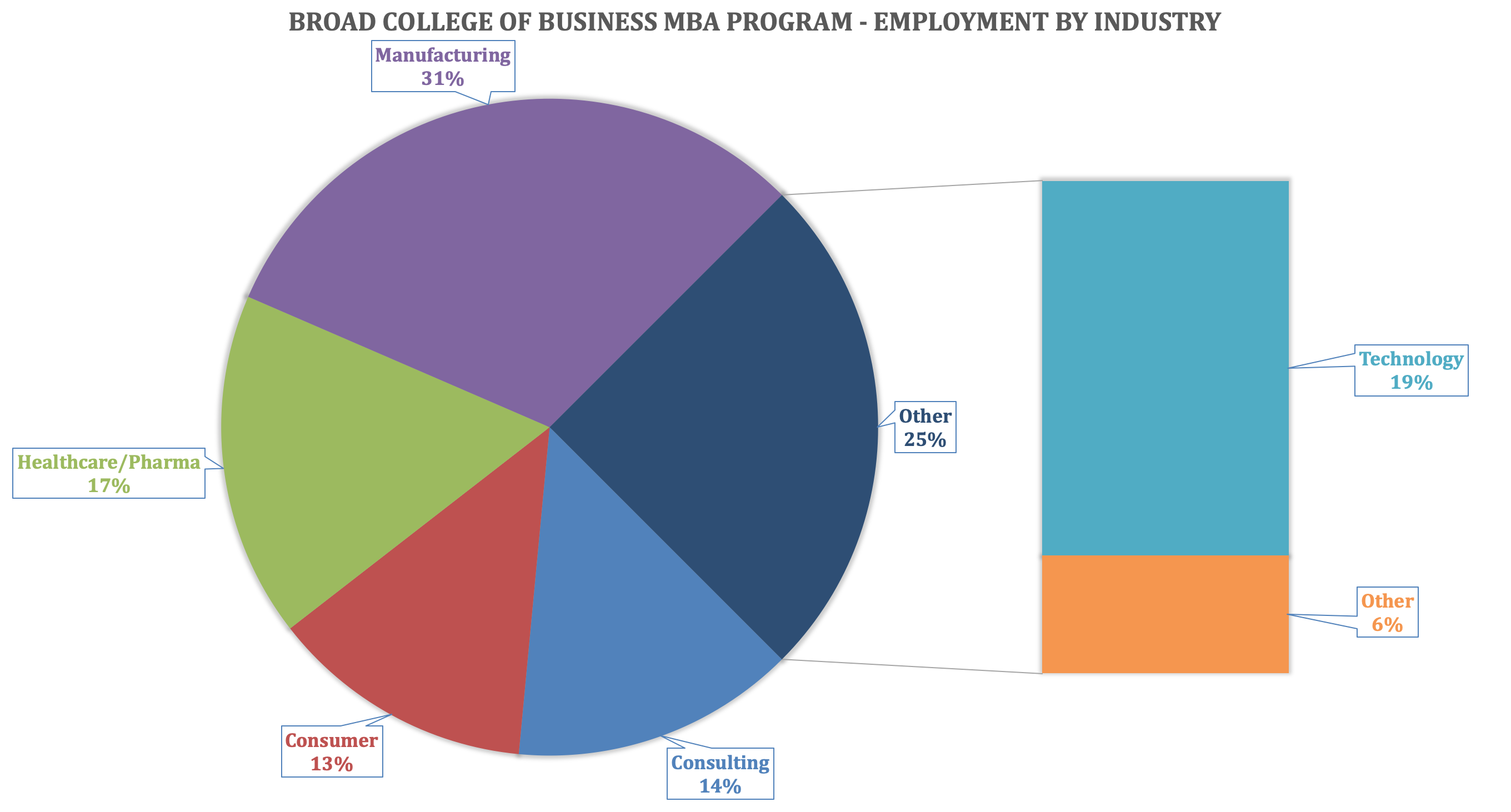 MSU MBA - Broad College of Business - Employment by Industry