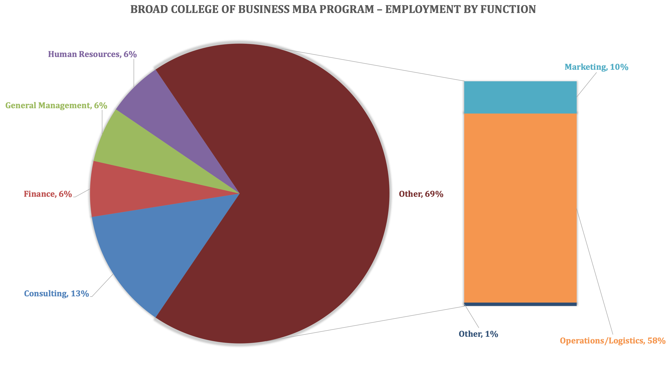 MSU MBA Program - Broad College of Business - Employment by Function