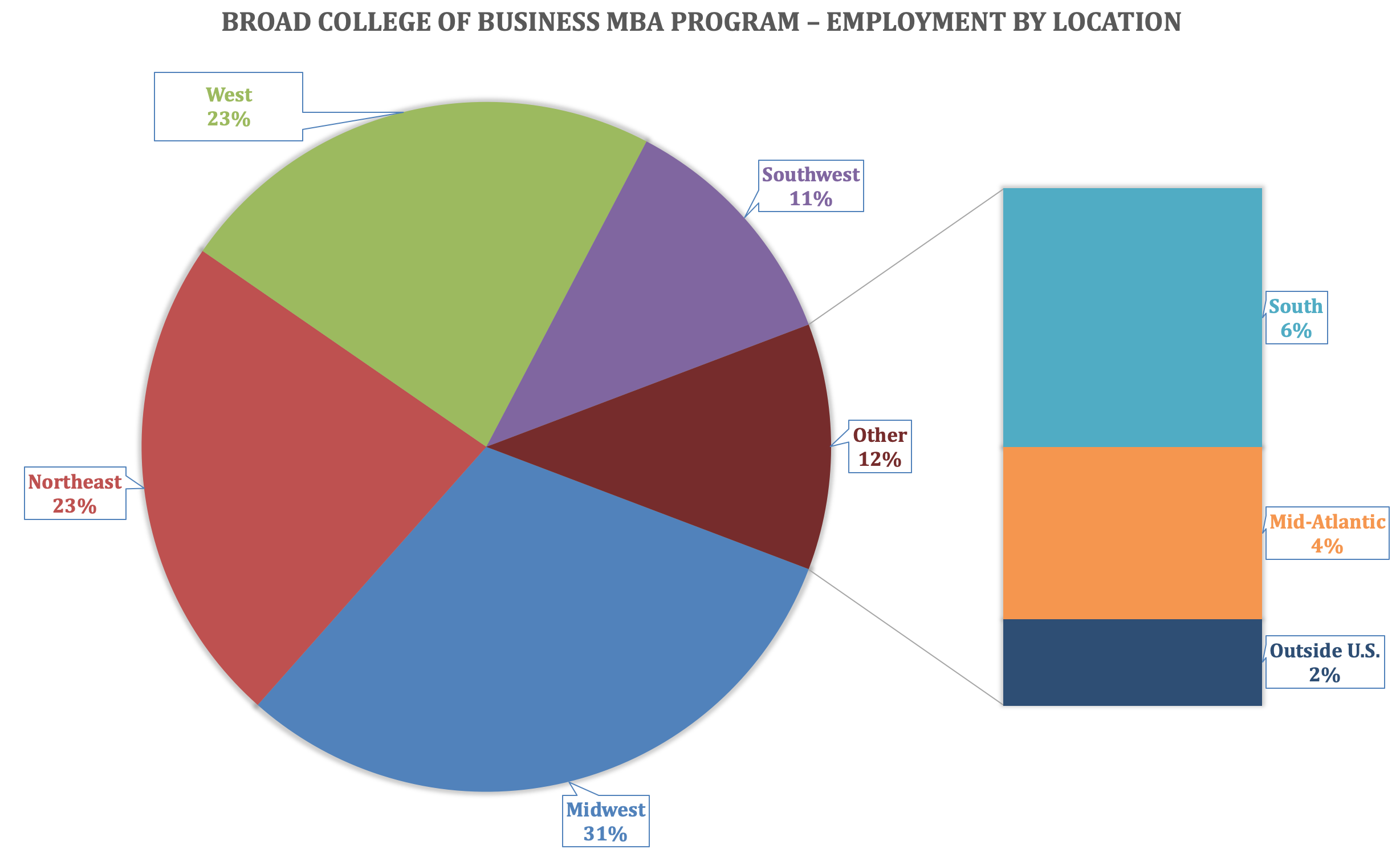 MSU MBA Program - Broad College of Business - Employment by Location