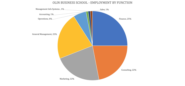 Washington University Olin Business School - Olin MBA Program - Employment by Function