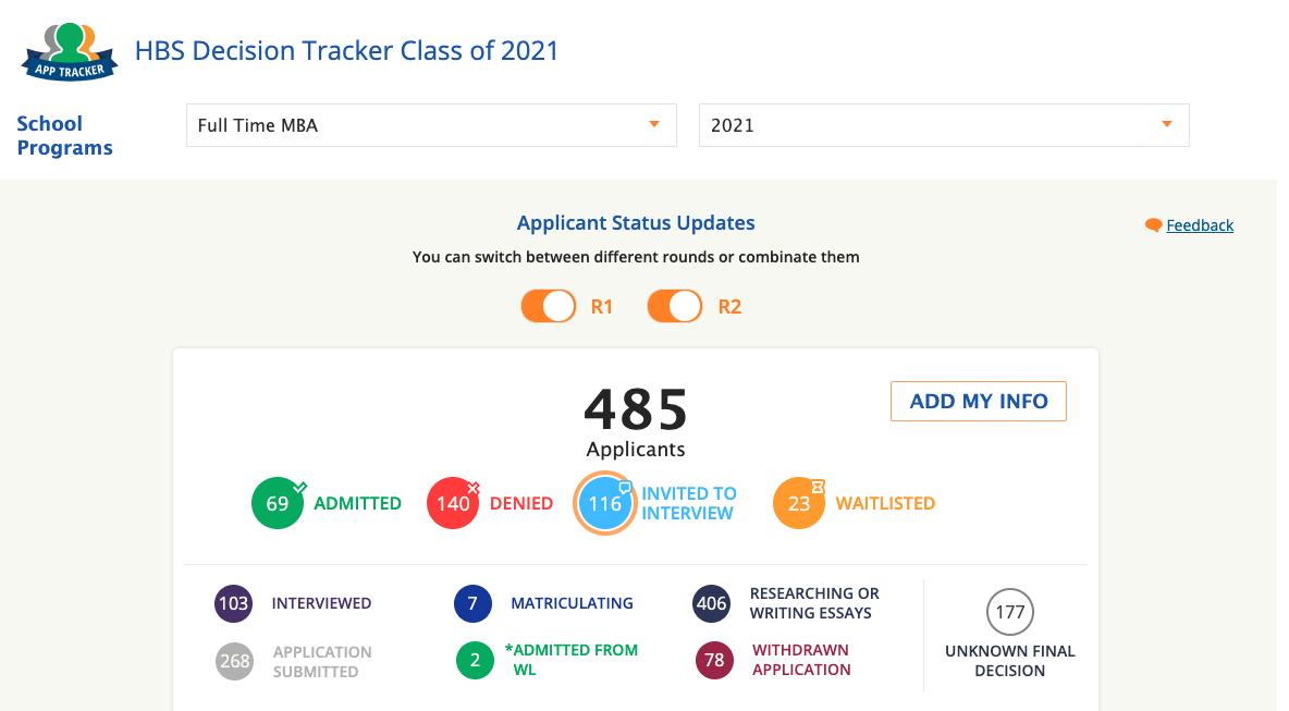 good GMAT score for Harvard MBA