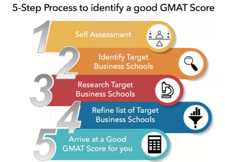 good GMAT score for HBS