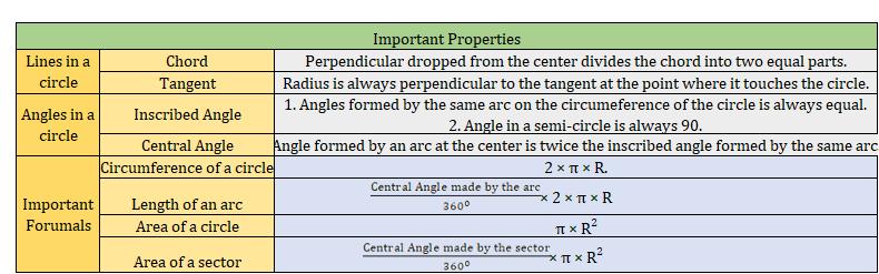 Properties of a circle