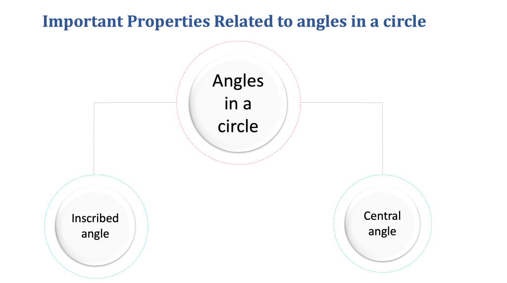 Properties of Circle - Angles inside a circle