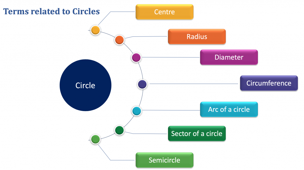 Properties of Circle - Terms Related to Circles
