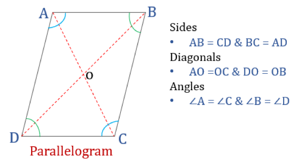 Properties of quadrilaterals parallelogram