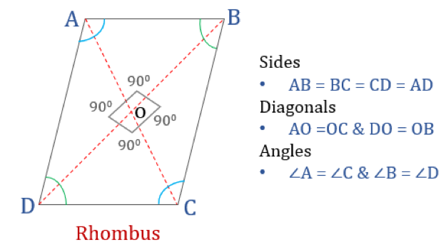 Properties of quadrilaterals rhombus