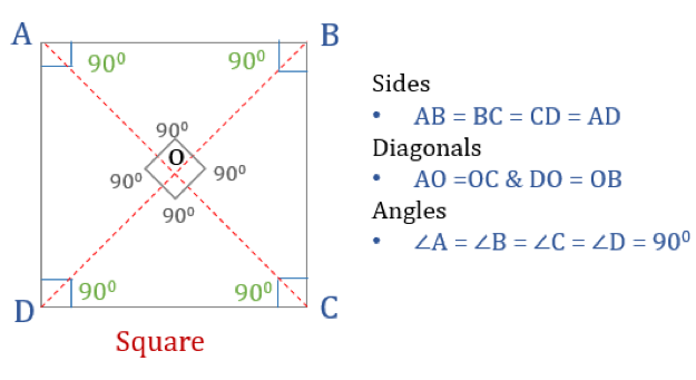 Properties of quadrilaterals square