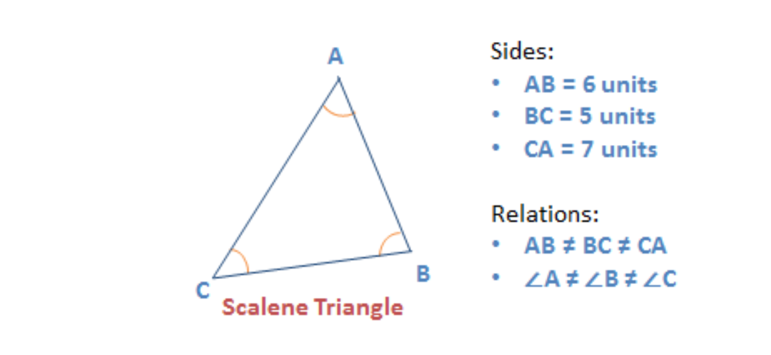 Properties of triangles - Scalene triangle