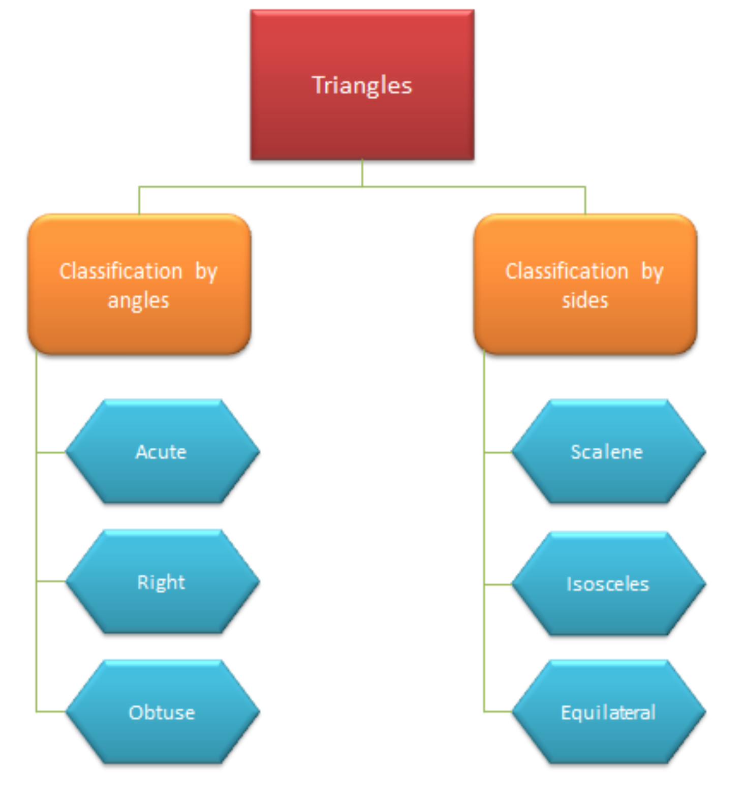 Properties of triangles - classification of triangles flow chart