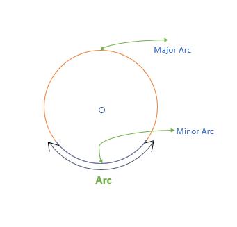 arc of a circle