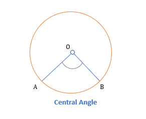 properties of inscribed angles central angle