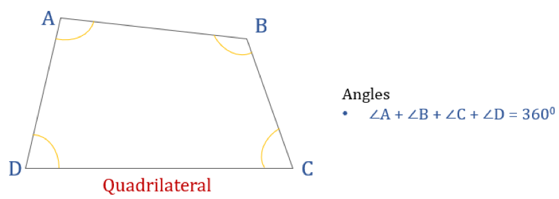 Properties of quadrilaterals and types of quadrilaterals