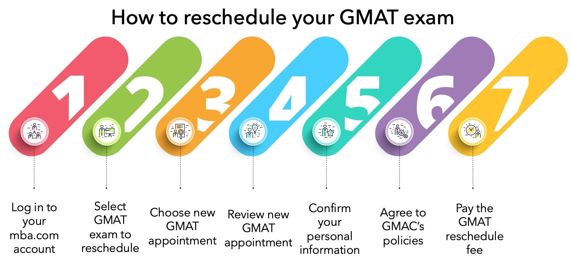 How to reschedule GMAT exam
