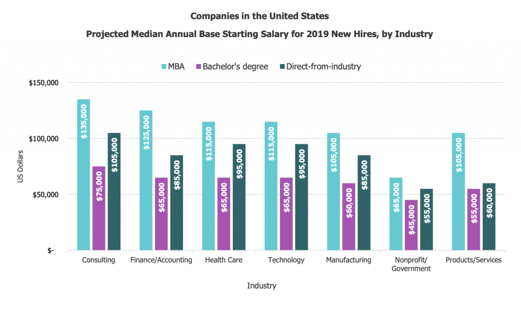 2019 Projected Salaries by Industry