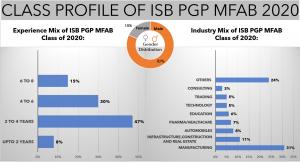 Class-Profile-ISB-PGP-MFAB
