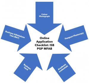 ISB MFAB Admission 2020-21