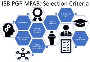 ISB PGPMFAB Selection Criteria Family Buisness