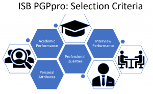 ISB executive MBA PGPpro Selection Criteria