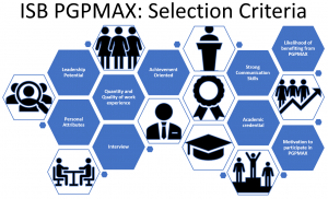 ISB-executive-MBA-PGPMAX
