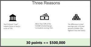 Aim for Higher GMAT Score- Three reasons