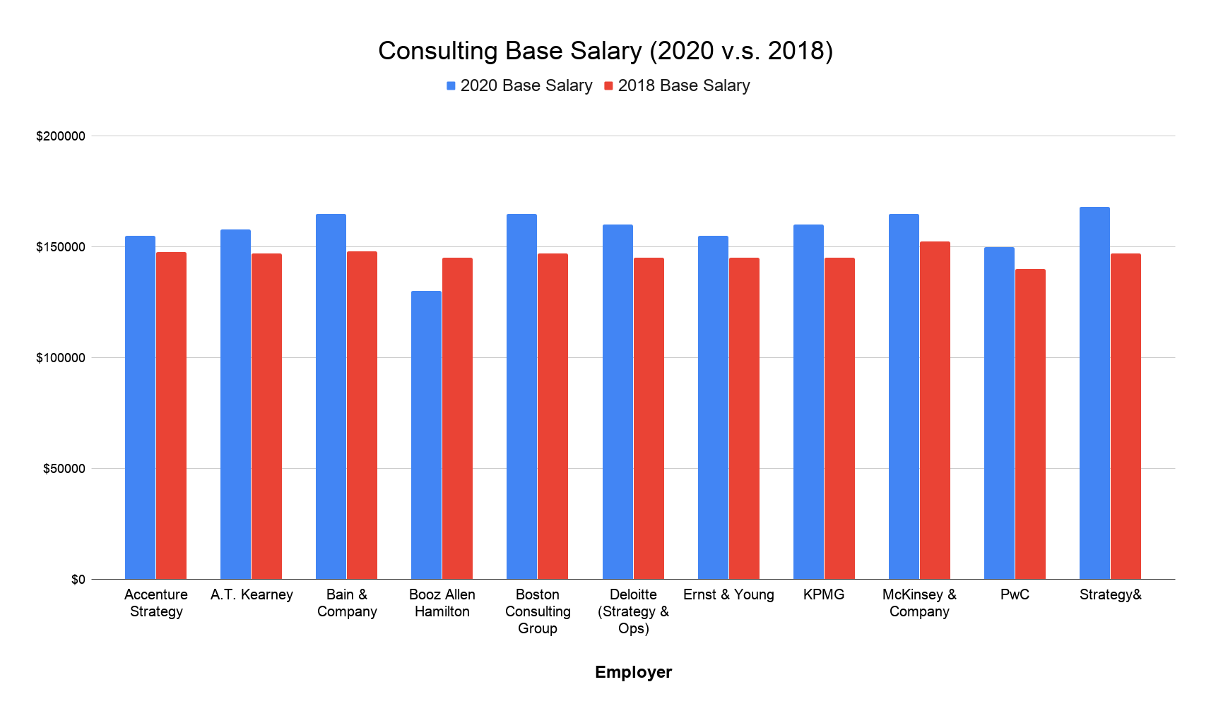Consulting Base Salary (2020 v.s. 2018)