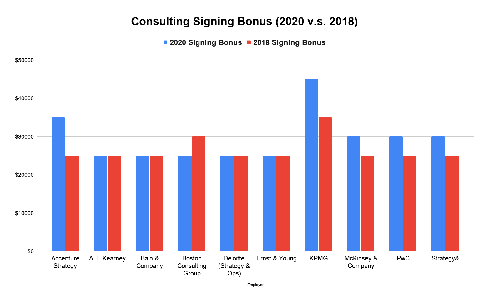 Consulting Signing Bonus (2020 v.s. 2018)