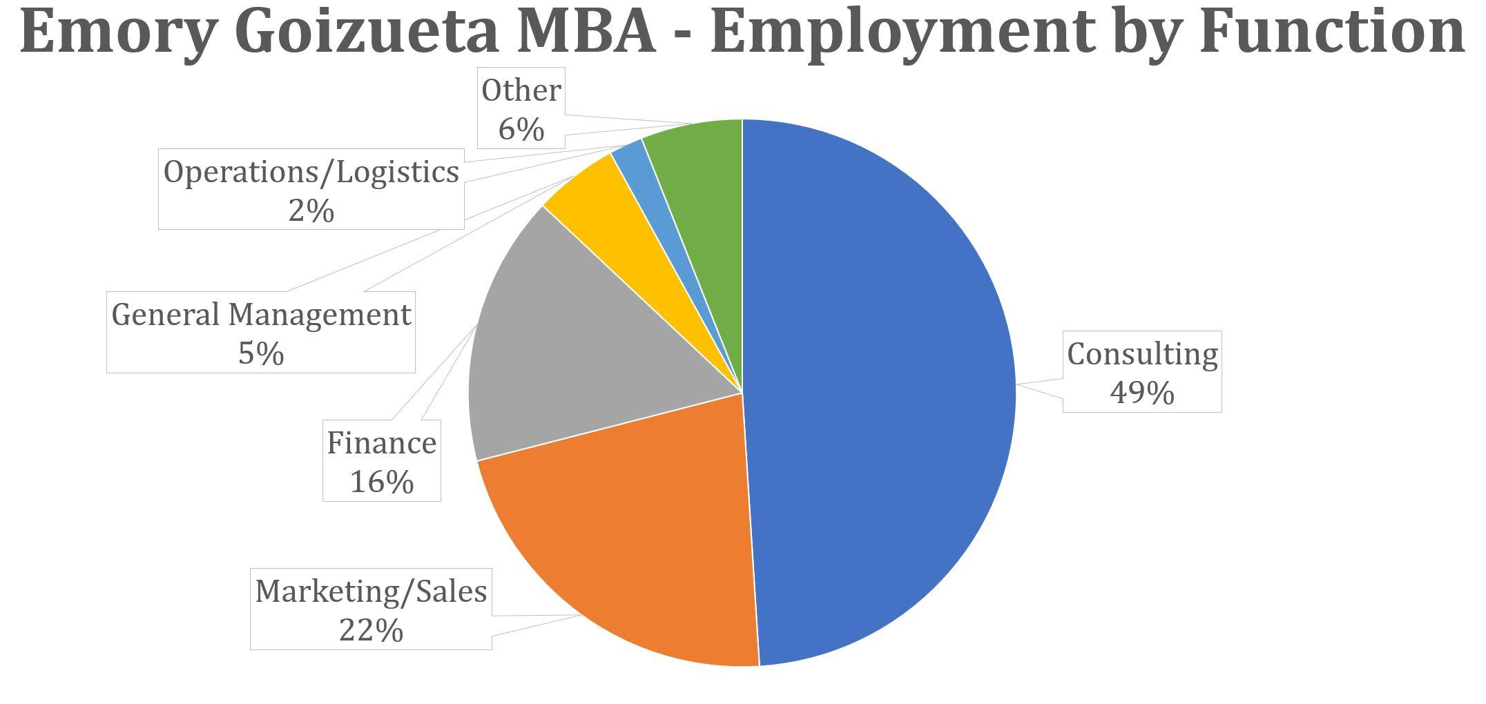 Emory Goizueta MBA - Employment by Function