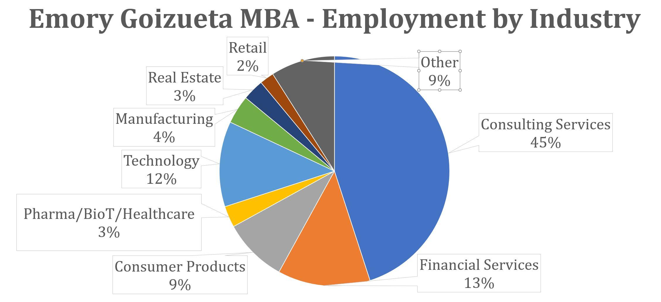 Emory Goizueta MBA - Employment by Industry