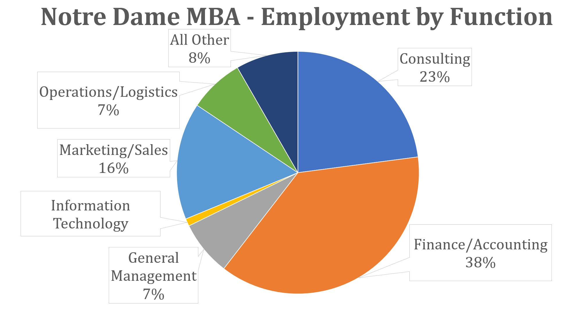 Notre Dame MBA - Employment by Function